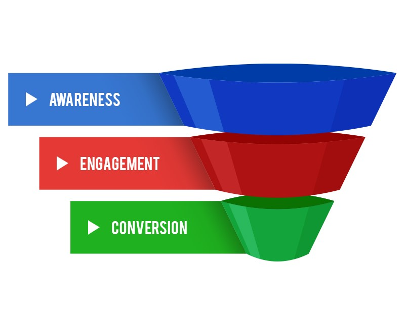 ClickFunnels vs Leadpages | Unbiased Comparison (Updated for 2020) 2