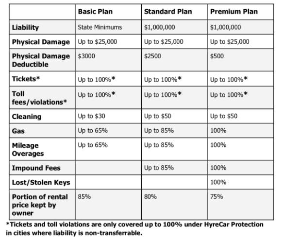 HyreCar Plan