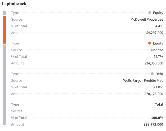 Fundrise Capital Stack