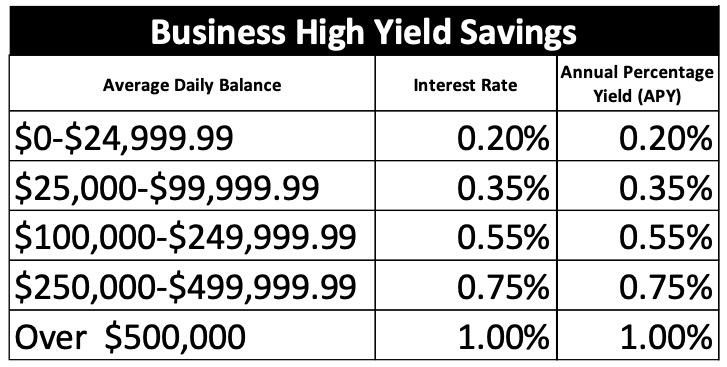 Business High Yield Savings