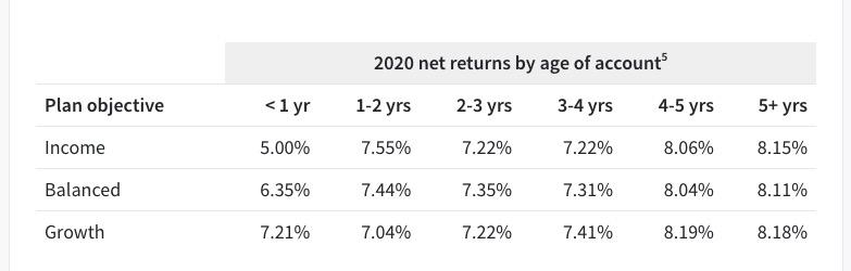 Fundrise 2020 Net Returns