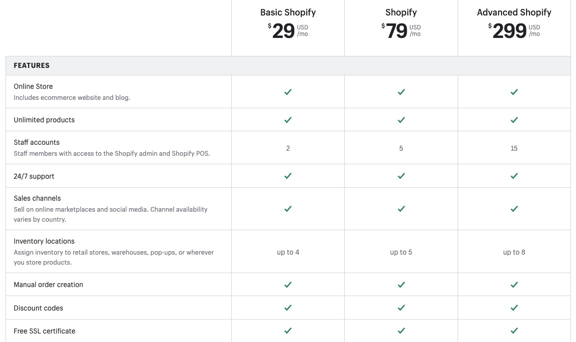 Shopify Plus Plans