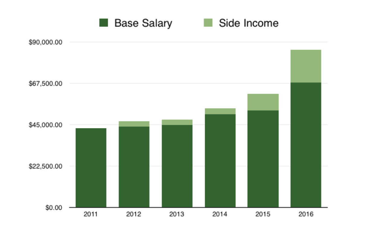 how I doubled my income in 5 years