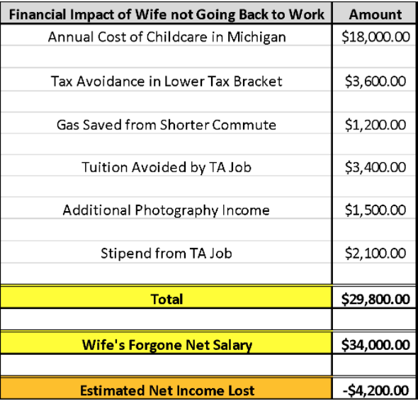 Brad's Budget