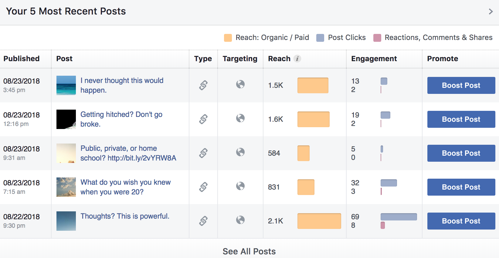 How I tested Facebook ads organically and then sponsored them to grow my blog