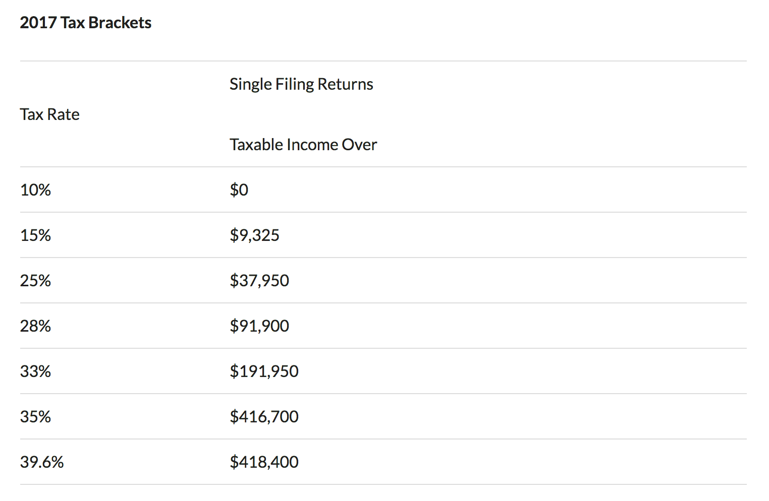2017 single filing returns tax bracket