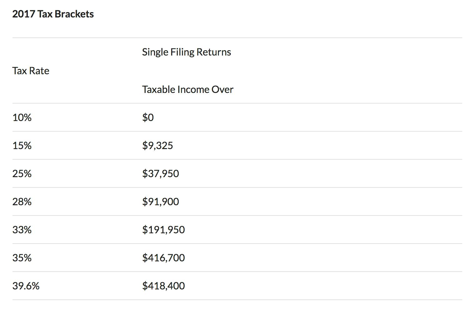 2017 single filing returns tax bracket