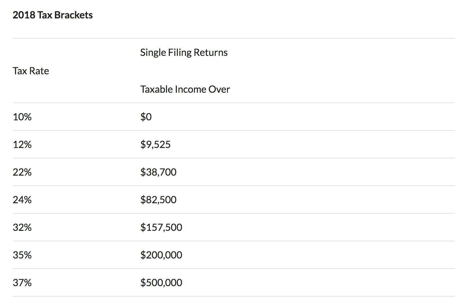 2018 single filing returns tax bracket