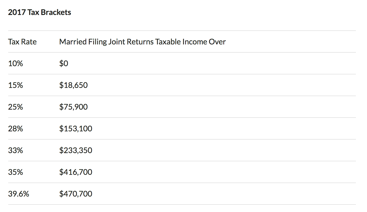 2017 married filing joint returns tax bracket