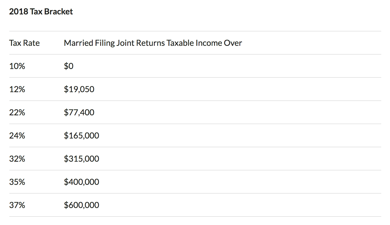 2018 married filing joint returns tax bracket
