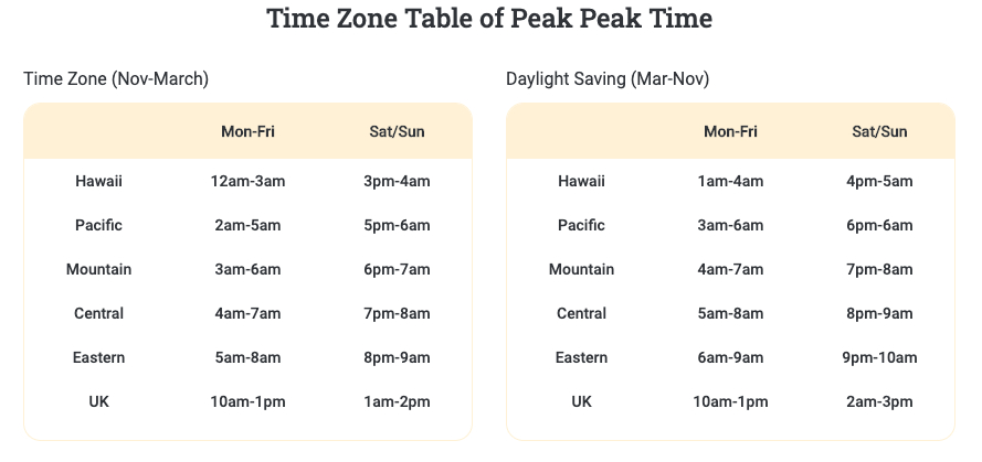VIPKid Time Zone Table of Peak Time