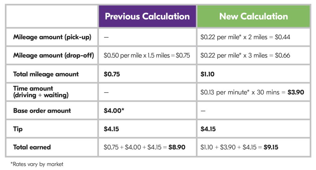 Grubhub driver pay formula