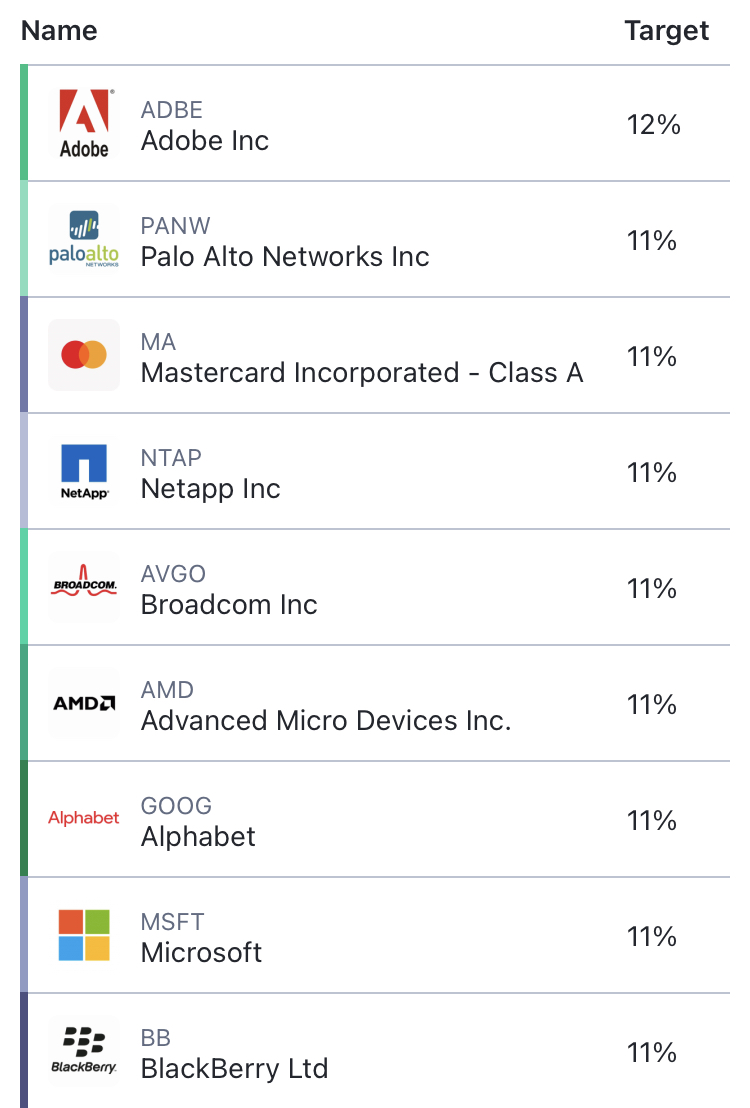 List Of Companies And Target Allocation In The Pie For Companies Led By Aapi (Asian American Pacific Islander) Executives